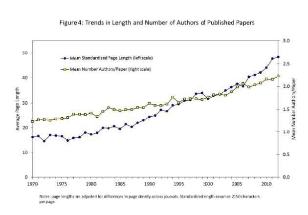 "Card, DellaVigna (2012), "" Nine Facts about Top Journals in Economics."