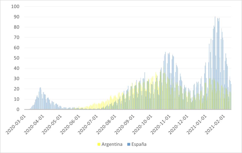 COVID en el mundo. Argentina