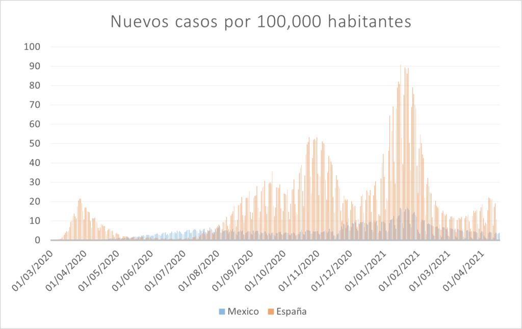 COVID en el mundo. México