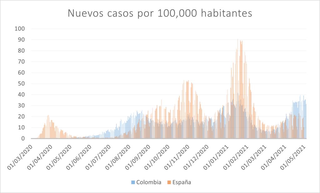 COVID en el mundo. Colombia