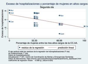 Las mujeres y la gestión de la pandemia. ¿Qué sugieren los datos españoles?