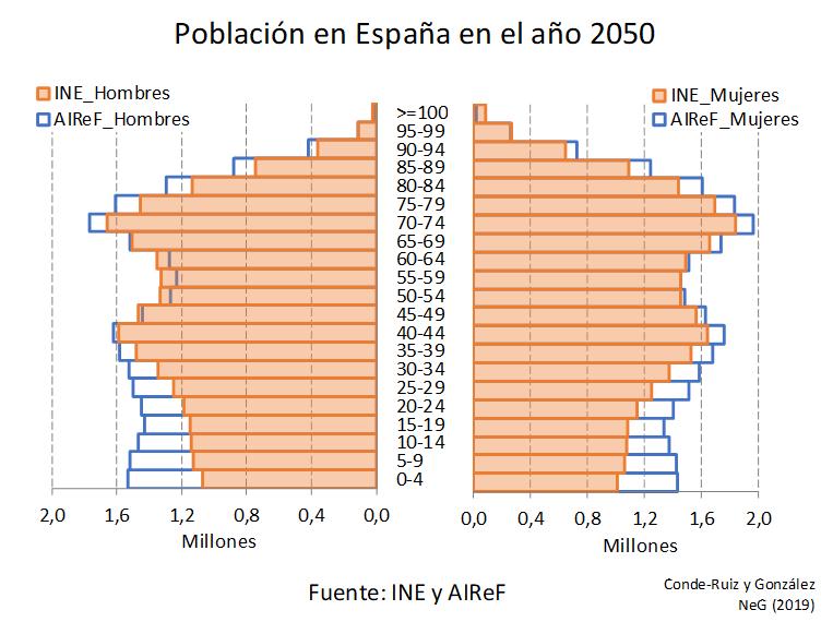 Nuevas Proyecciones Demográficas: INE vs AIReF