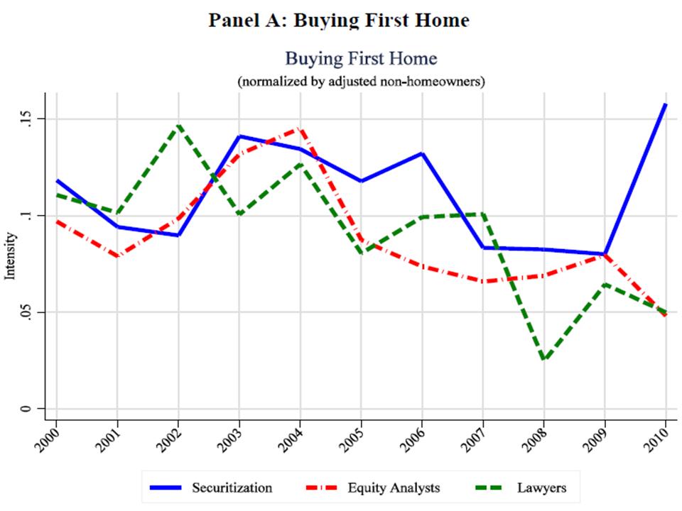 El pollo sin cabeza: ¿Vieron venir la crisis inmobiliaria los profesionales del sector?