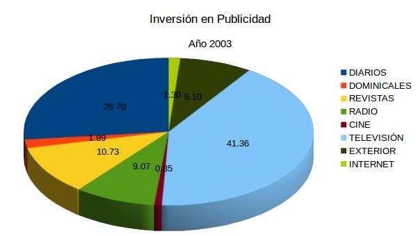 Publicidad2003
