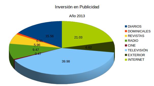Publicidad2013