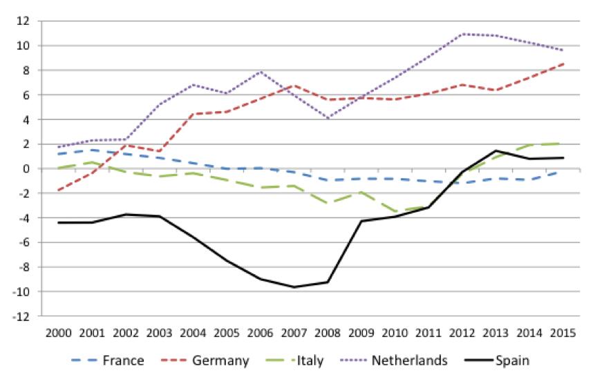 Recuperación: ¿ajustes o reformas?