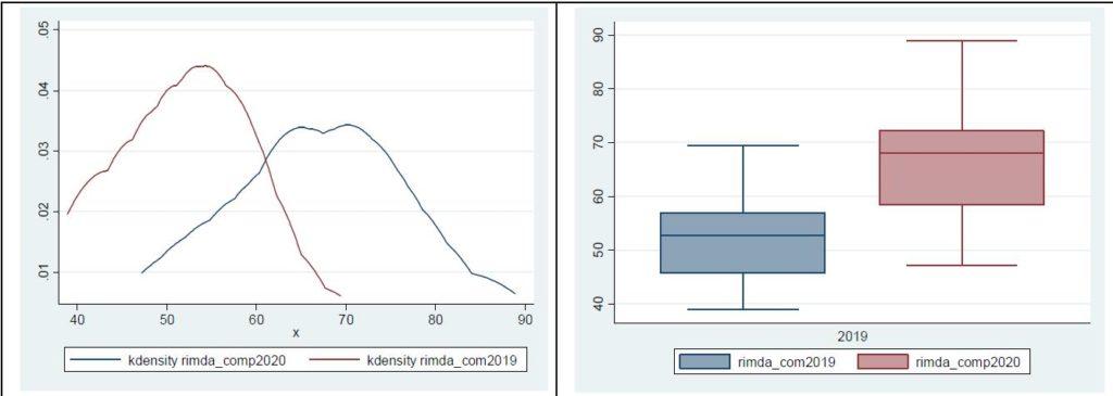 Evaluación presencial vs evaluación on-line en la universidad: un poco de evidencia para seguir avanzando
