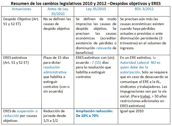 Trabajadores afectados por Regulación de Empleo y las Reformas Laborales de 2010 y de 2012