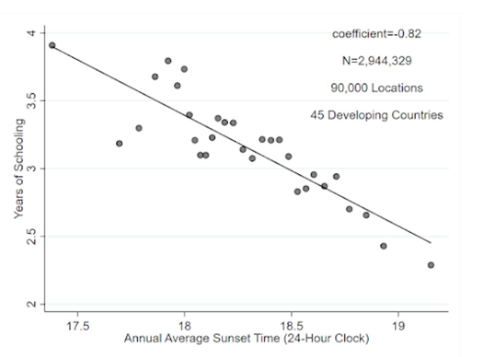 ¿A qué hora se duermen los niños? El huso horario y el éxito escolar