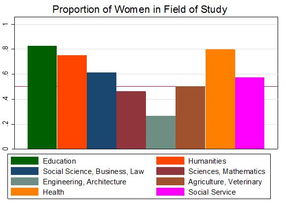 ¿Por qué hay tan pocas mujeres en carreras técnicas? ¿Diferencias en Capacidad o en Preferencias?