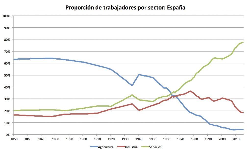 Nota: elaboración propia con datos de Leandro Prados de la Escosura