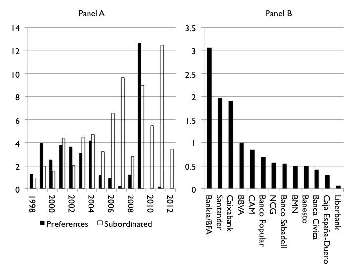 Panel A: Emisiones de preferentes y deuda subordinada por parte de las entidades de crédito españolas entre los años 1998 y 2012. Panel B: Emisiones entre los años 2008 y 2009 por entidad. Las entidades corresponden a aquellas existentes en 2013, agrupando las emisiones de las entidades que las formaron más adelante. En miles de millones de euros. Fuente de los datos: Comisión de Seguimiento de Instrumentos Híbridos de Capital y Deuda Subordinada, 17 de Mayo de 2013.