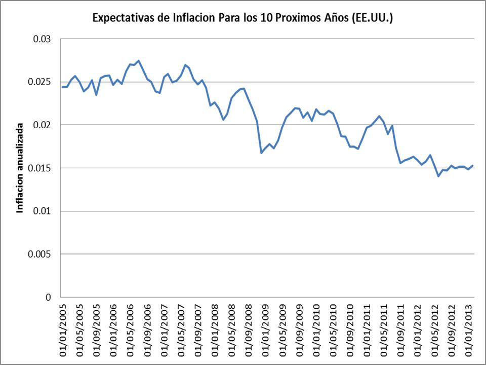 Esperando a la Inflación