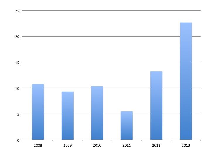 Gráfico 4. Filipinas: Tasa de crecimiento (en %) del total de los activos en los balances bancarios. Fuente de los datos: Bangko Sentral ng Pilipinas