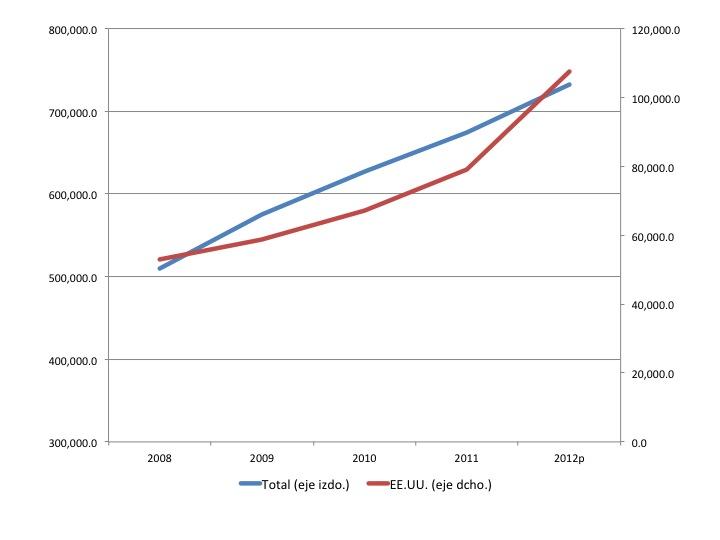 Gráfico 6. Singapur: Inversión extranjera directa en millones de dólares de Singapur Tota (eje izquiero) y de EE.UU (eje derecho). Datos anuales: 2006-2012.  Fuente de los datos: Department of Statistics Singapore