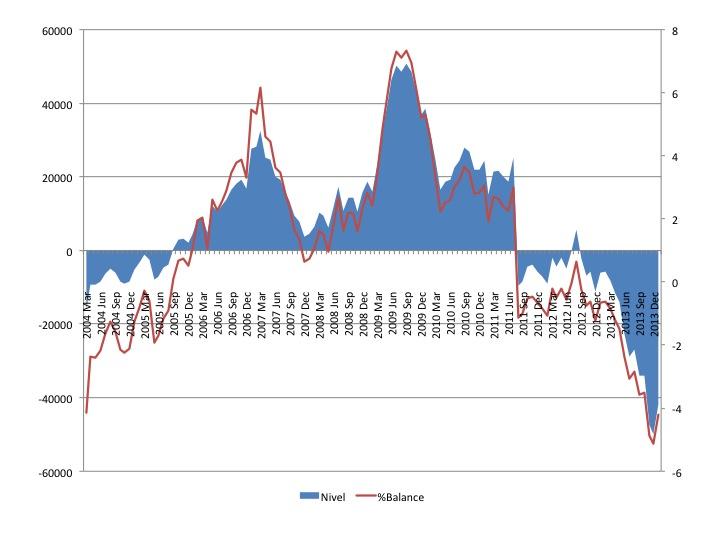 Gráfico 8. Singapur: Diferencia entre activos y pasivos frente a extranjeros del sector bancario, niveles (azul, eje izquierdo) y como porcentaje del total de los activos en el balance. Datos mensuales: Marzo 2004-Enero 2014. Fuente. Monetary Authority of Singapore