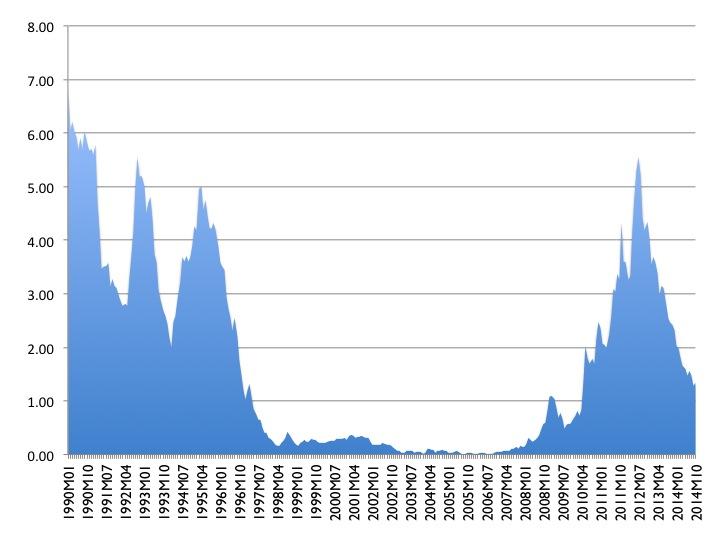 Gráfico 2: Diferencial del bono español frente al alemán, ambos con un vencimiento a diez años. Datos mensuales: Enero de 1990 a Octubre de 2014. Fuente de los datos: BCE