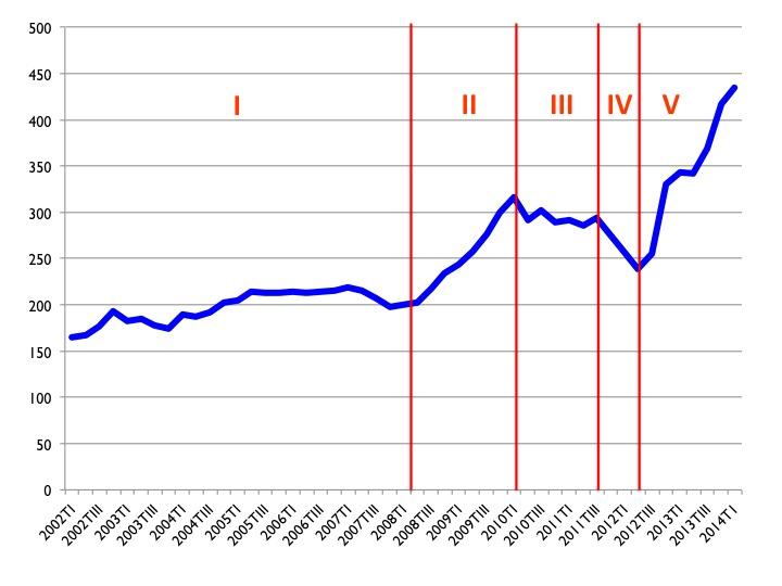 Gráfico 3: Deuda externa de España: AAPP en billones anglosajones de euros (millardos). Datos trimestrales: 2002TI-2014TI. Fuente de los datos: Banco de España (véase nota al final de esta entrada).