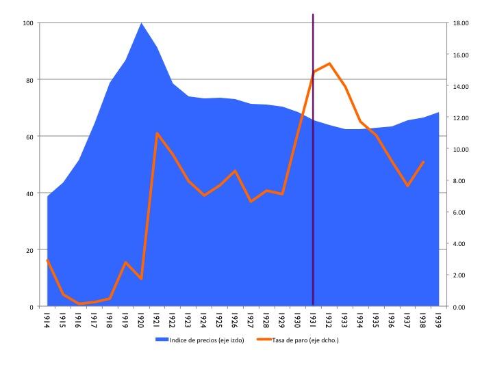"""Gráfico 2: Indice de precios en el Reino Unido (área azul; eje izquierdo) y tasa de desempleo (en rojo; eje derecho). Precios: 1920=100. Datos anuales: 1914-1939. La línea vertical denota la fecha del abandono del patrón oro. Fuente de los datos de precios: O'Donoghue J, Goulding L and Allen G, """"Consumer Price Inflation since 1750"""",  ONS Economic Trends 604, March 2004. Fuente de los datos de desempleo: Feinstein, C H (1972), National income, output and expenditure of the United Kingdom 1855-1965, Cambridge: Cambridge University Press."""