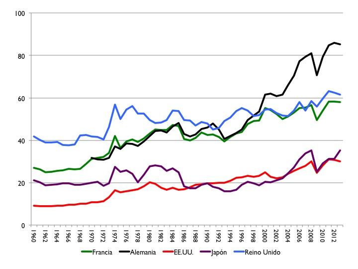 Gráfico 2: Evolución del índice de apertura. Datos anuales: 1960-2013. Fuente: Banco Mundial