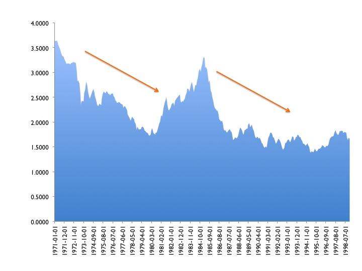 Gráfico 5: Tipo de cambio; Marcos alemanes por dólar. En naranja la apreciación del marco alemán frente al dólar. Datos mensuales: Enero de 1971- Diciembre de 1998. Fuente de los datos: Reserva Federal de San Luis.