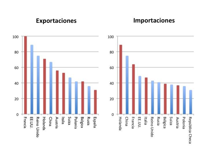 Gráfico 8: Alemania: Socios comerciales en el año 2013. En miles de millones de euros. Fuente de los datos: Bundesbank