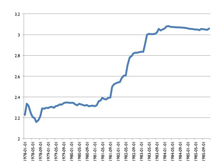 Gráfico 2: Francia: Francos franceses por marco alemán. Daos mensuales: Enero de 1978 a Diciembre de 1985. Fuente de los datos: Reserva Federal de San Luis.