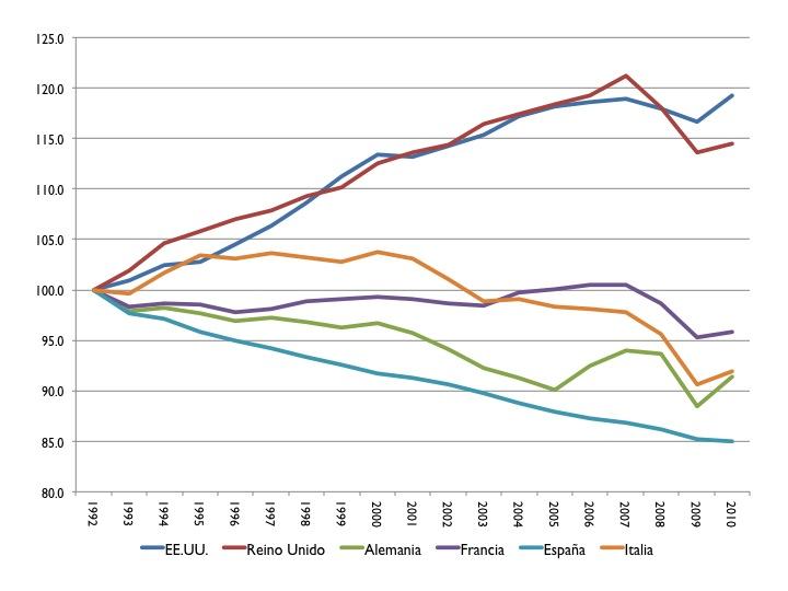 Gráfico 3: Productividad Total de los Factores: EE.UU., Reino Unido, Alemania, Francia, España e Italia. Datos anuales, normalizados a 100 en 1992. 1992-2010. Fuente de los datos: Reserva Federal de San Luis