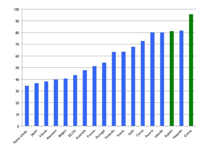 Gráfico 1: Tasa de reposición bruta para un empleado cuyos ingresos están en la mediana de la distribución para el año 2007. Fuente: OECD. España y Grecia en verde.