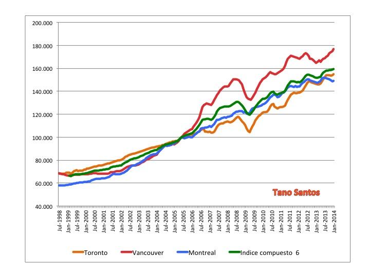 Gráfico 0. Canadá. Índice de precios para Toronto, Montreal, Vancouver e índice compuesto para seis áreas metropolitnas. Datos mensuales: Julio-1998 a Enero-2014. Normalizados a 100 en Junio de 2005. Fuente de los datos: Teranet.