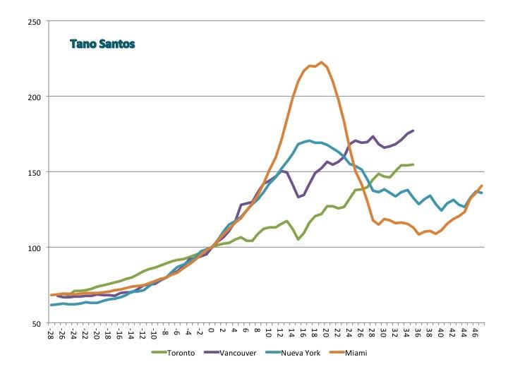 Gráfico 2. Canadá y EE.UU. Canadá: Precio de la vivienda para Toronto y Vancouver; datos trimestrales (a partir de datos mensuales). Normalizados en 2005TII, trimestre 0. Fuente: Teranet. EE.UU.: Indice Case-Shiller para Nueva York y Miami; datos trimestrales. Normalizados en 2002TI, trimestre 0. Fuente: Standard and Poors.
