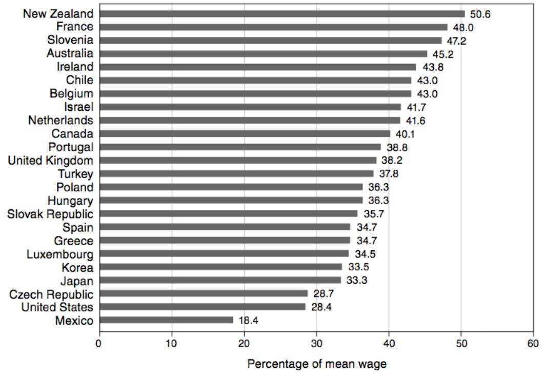 ¿Conviene reformar el salario mínimo?