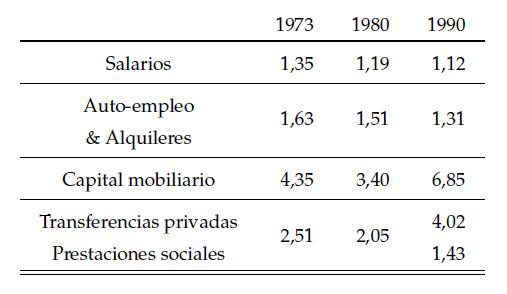 Tabla1: Factores de corrección por tipo de renta. Fuente: Torregrosa (2016).