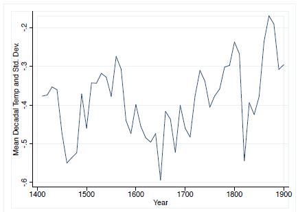 Evolución de la temperatura (media de la década), 1400-1900