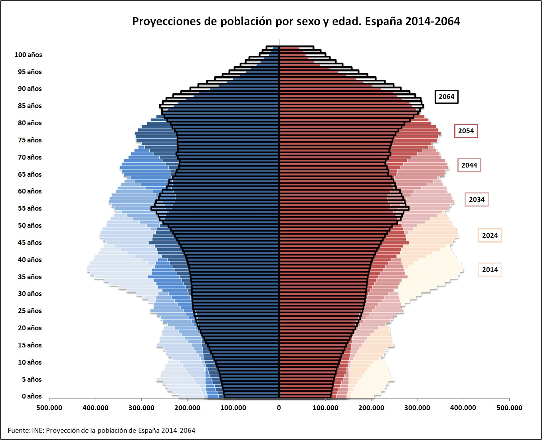 España será el país más envejecido de Europa