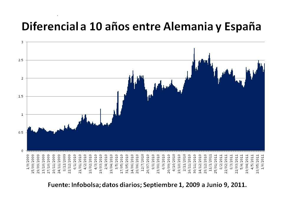 NEG Visual y Básico: Diferencial actualizado de la deuda a diez años entre España y Alemania
