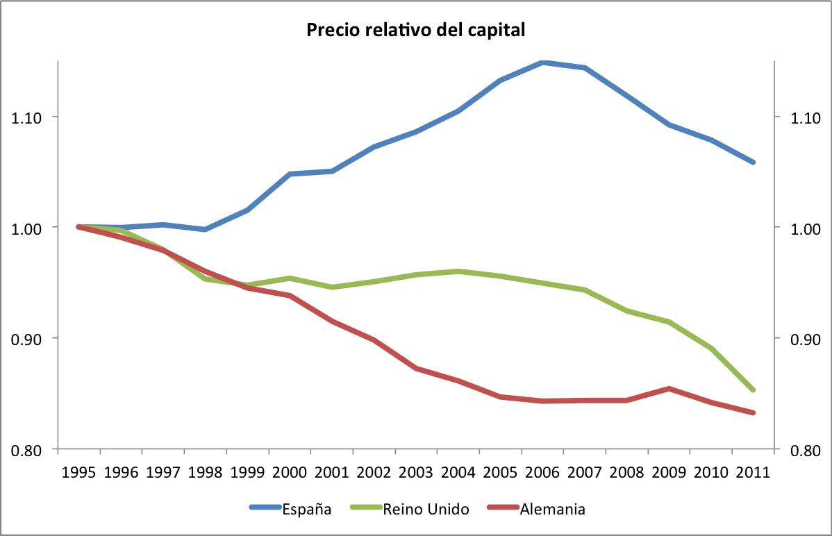 capitalprices