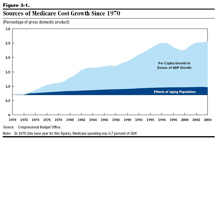 Sources of Medicare Cost Growth Since 1970
