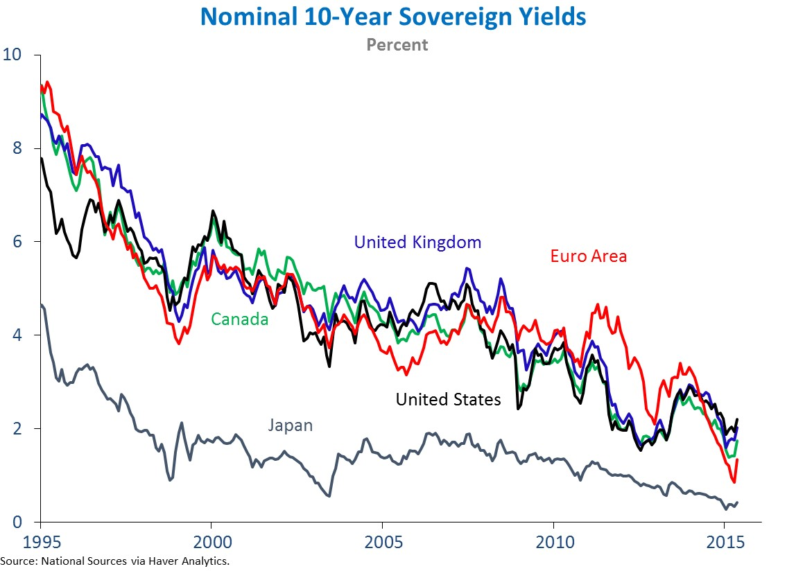 chart2_Nominal_10-Year Yields_blogcharts_Nominal_10-Year Sovereign_Yield