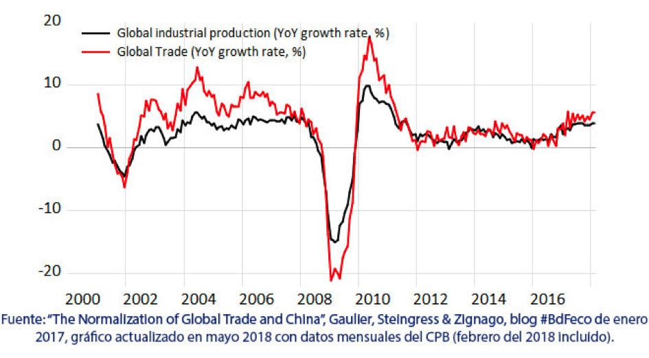China y la normalización del comercio mundial