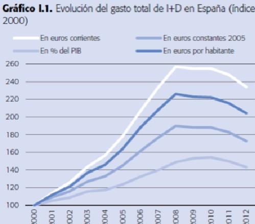 ¿Es la ciencia un lujo prescindible en España?