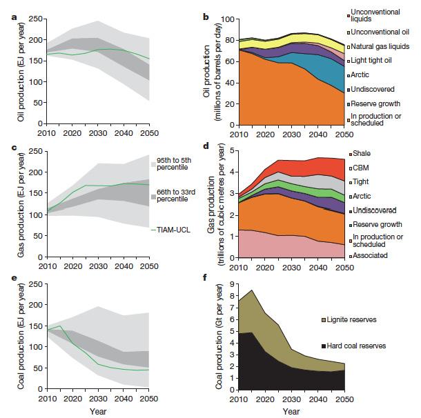 comparación IPCC