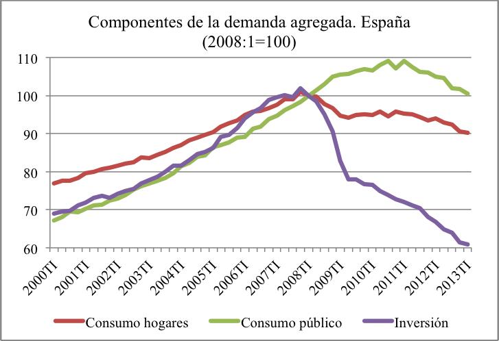 componentes demanda España