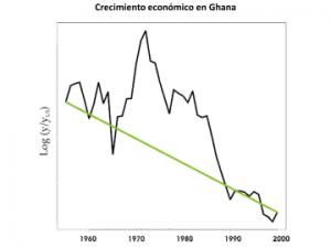 Democracia y crecimiento económico volátil
