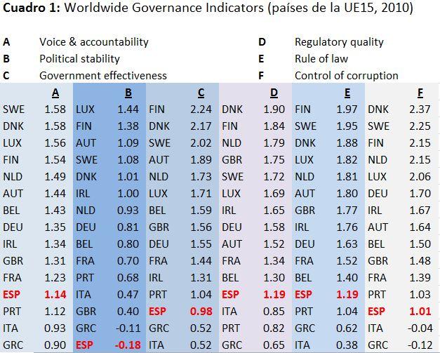 Nuevo gobierno: ¿mejor gobernanza y crecimiento?