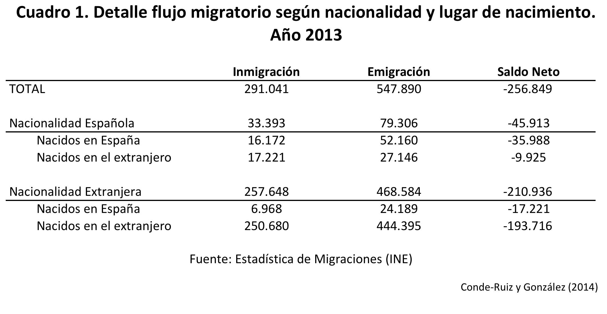 cuadro1_flujos migratorios