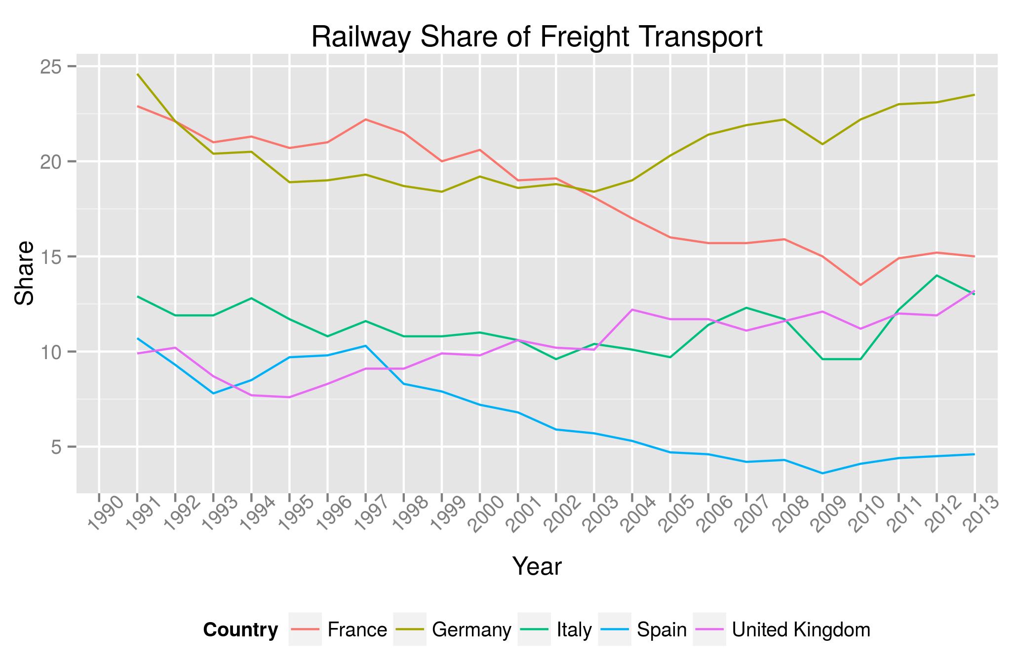 NeG Visual y Básico: El tren de mercancías en España