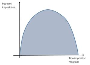 Buscando la curva de Laffer desesperadamente