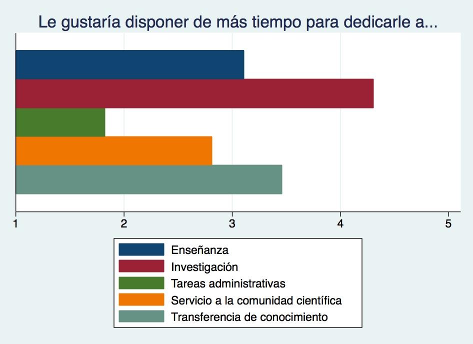 Gráfica 2. Preferencias sobre la distribución del tiempo.