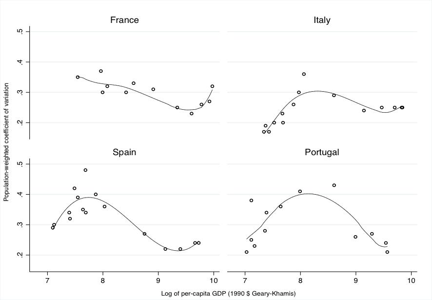 Desigualdad económica regional en Europa: ¿de dónde venimos, a dónde vamos? (I)
